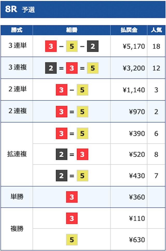 宮島8レースの結果