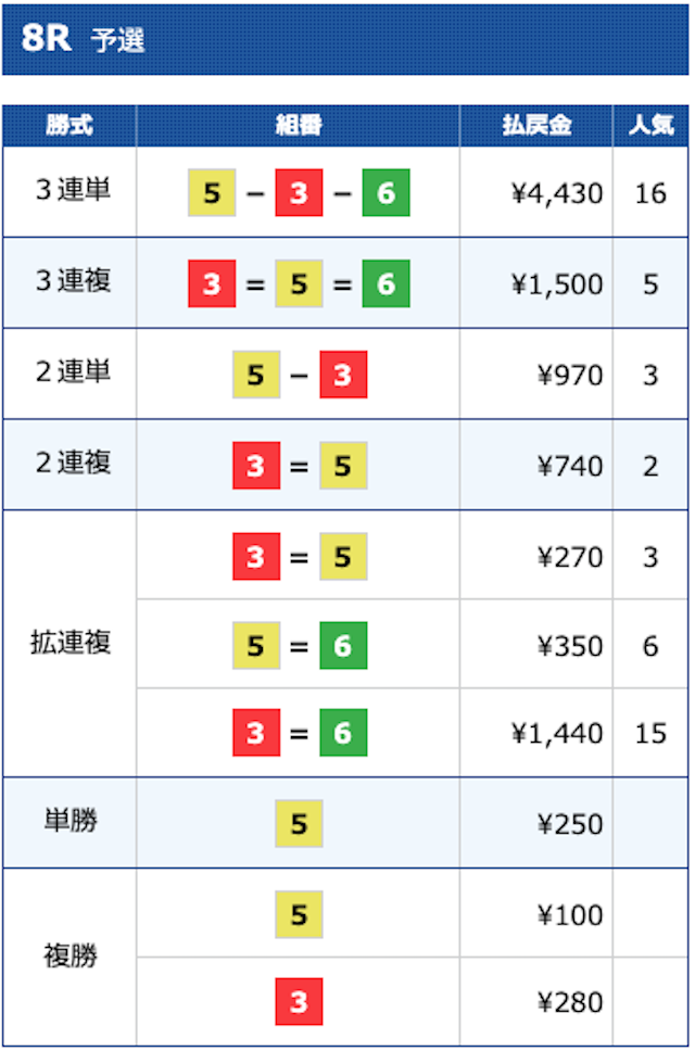 2020年10月1日戸田8レースの結果