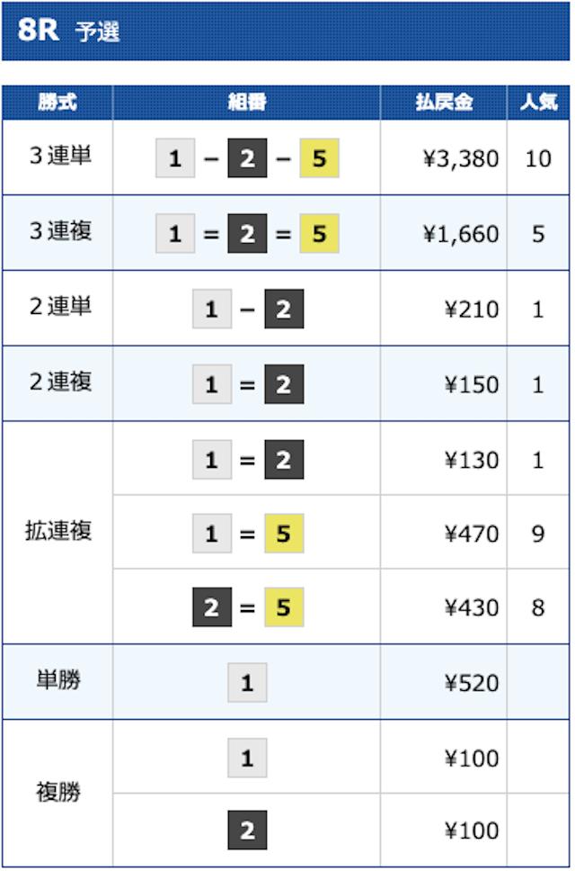 2020年10月12日江戸川8レースの結果