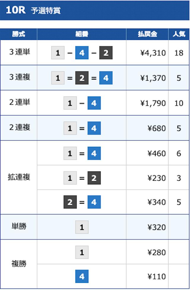 2020年10月12日児島10レースの結果