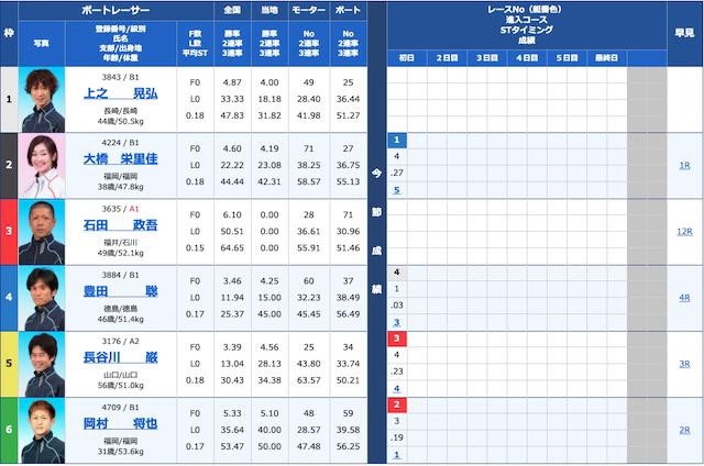 競艇ブル10月6日宮島8Rの出走表