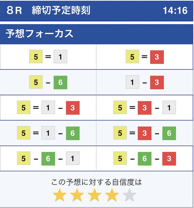 10月1日戸田8Rのコンピュータ予想