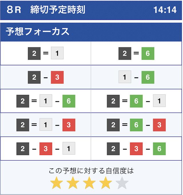 競艇ブルの有料予想1R目の結果