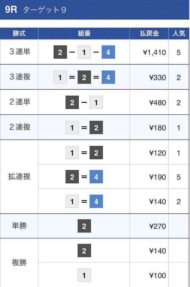 シックスボート2020年10月5日多摩川9Rの結果