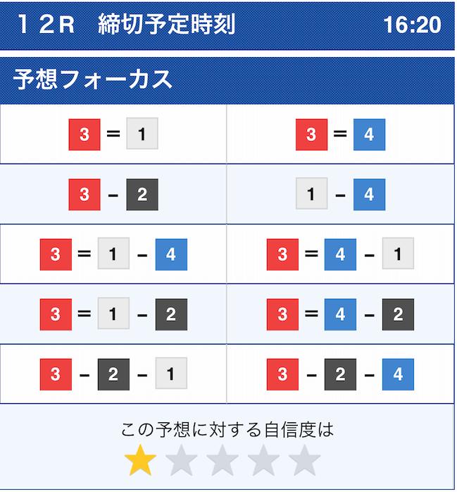シックスボート2020年10月15日三国12レースのコンピュータ予想