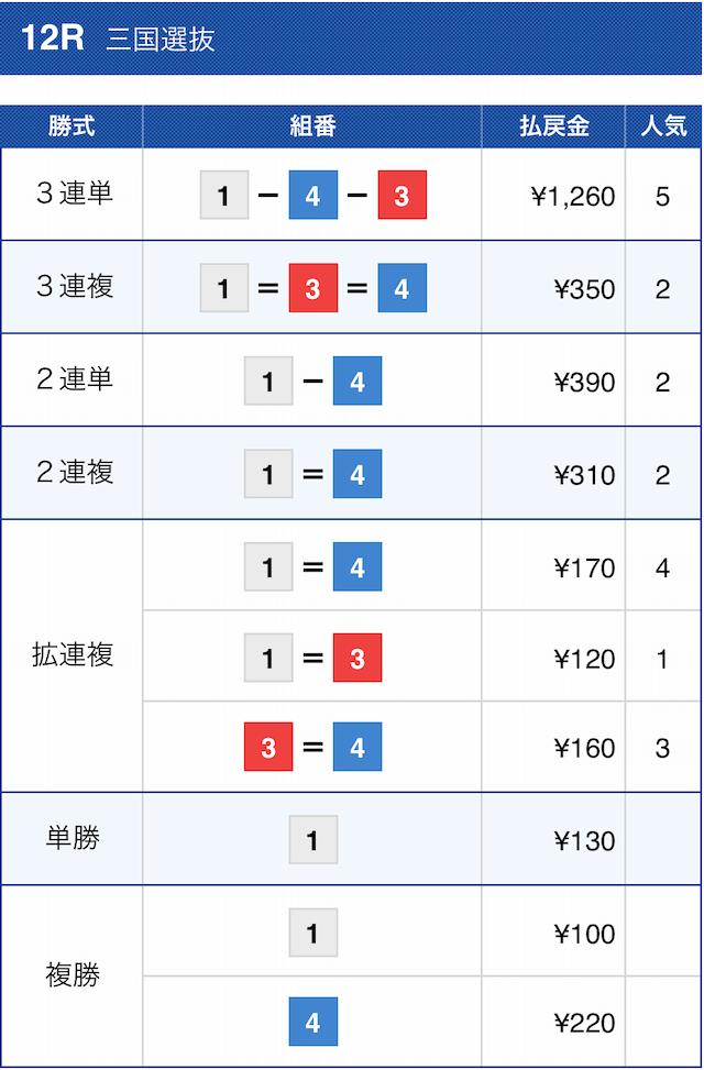 シックスボート2020年10月15日三国12レースの結果画像