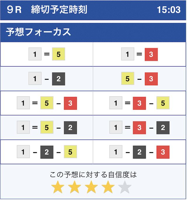 シックスボート2020年10月5日多摩川9Rのコンピュータ予想
