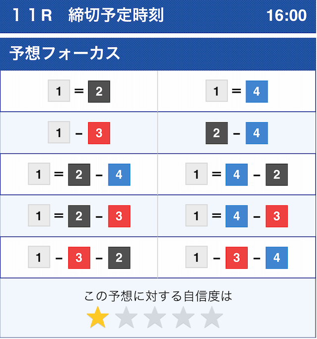ボートスターの無料予想2020年11月9日福岡11Rのコンピューター予想