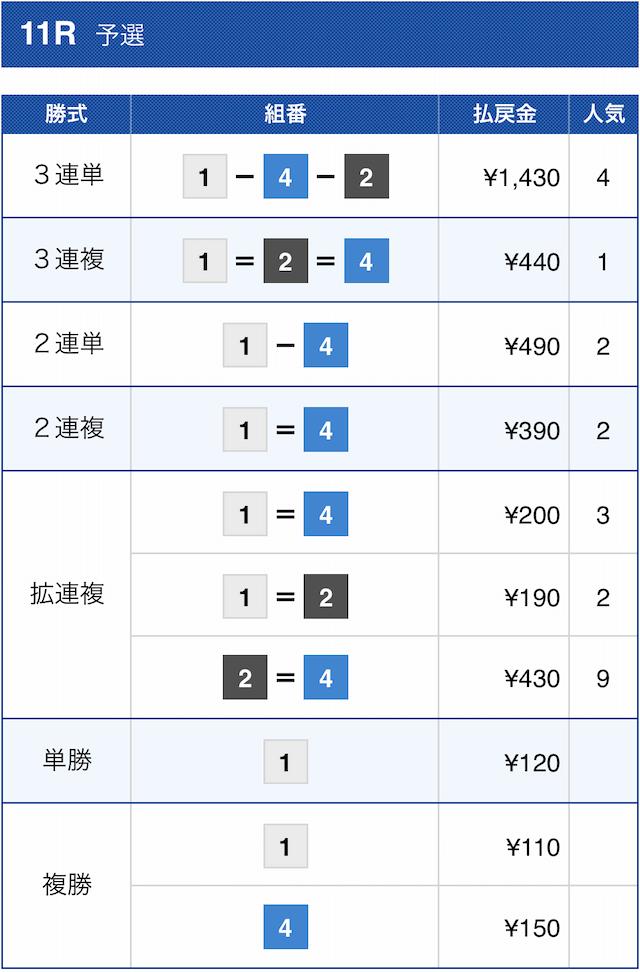 ボートスターの無料予想2020年11月9日福岡11Rの結果