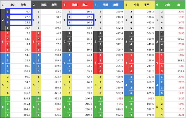 競艇チャンピオンの無料予想2020年11月4日常滑9Rの前売りオッズ