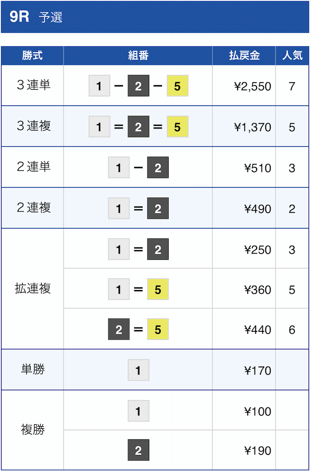 競艇チャンピオンの無料予想2020年11月4日常滑9Rの結果