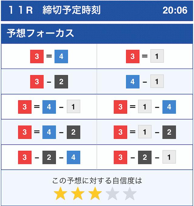 競艇チャンピオンのセミプロ情報2020年11月4日若松11Rのコンピューター予想