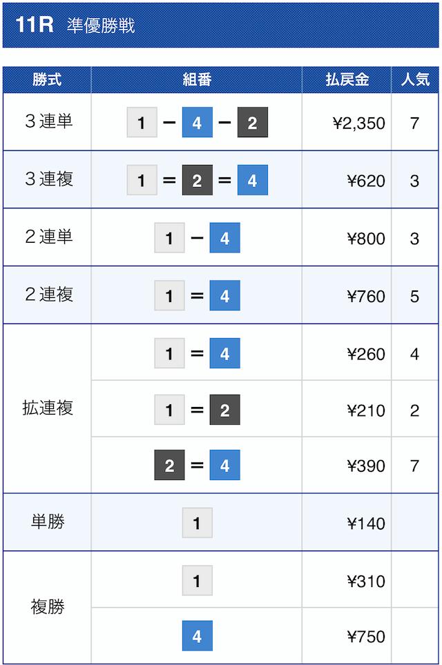 競艇チャンピオンのセミプロ情報2020年11月4日若松11Rの結果