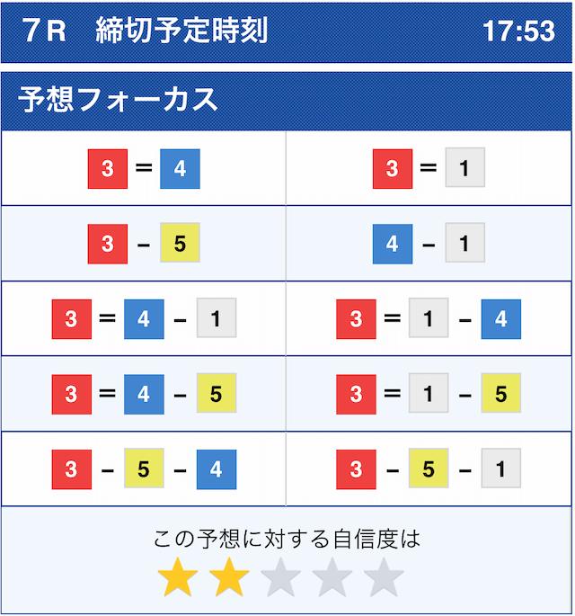 チャンピオンのコロガシ1戦目住之江7Rのコンピューター予想