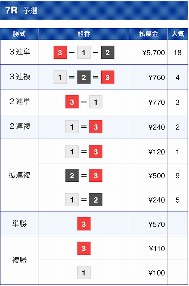 チャンピオンのコロガシ1戦目住之江7Rの結果