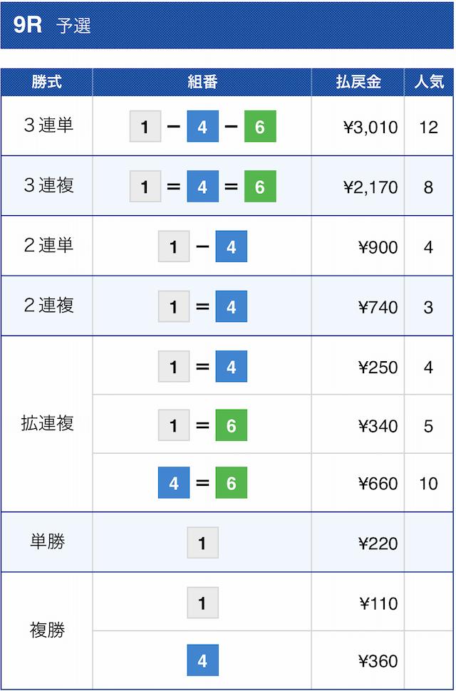 コロガシ2R目丸亀9Rの結果画像