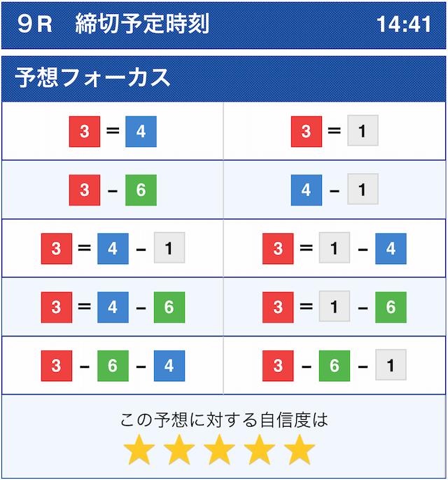 競艇オニアツの無料予想2020円10月1日福岡9レースのコンピューター予想