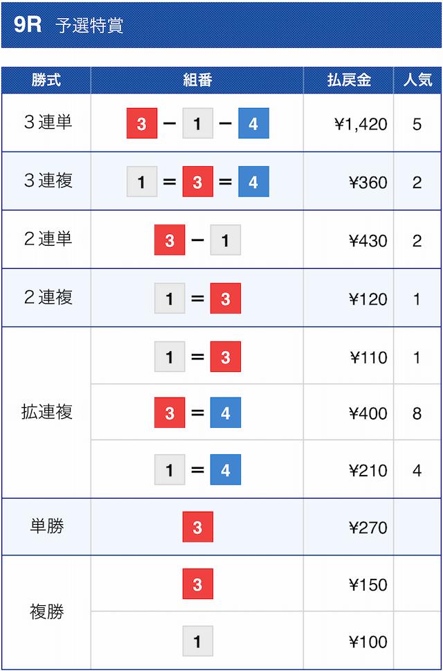 競艇オニアツの無料予想2020円10月1日福岡9レースの結果
