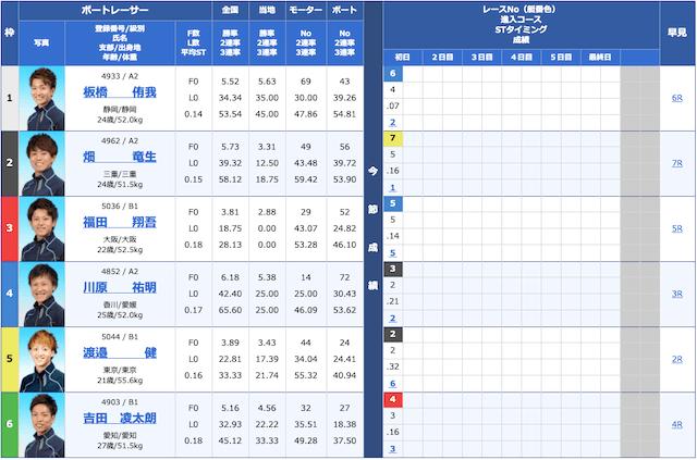2020年11月5日三国11Rの出走表