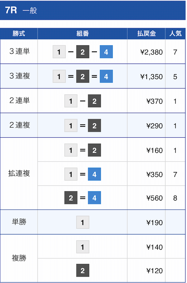 競艇バレット2020年12月3日の有料予想桐生7Rの結果