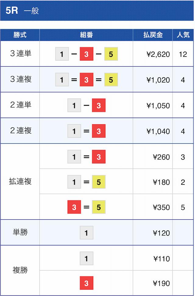 競艇バレット2020年12月3日の有料予想桐生5Rの結果