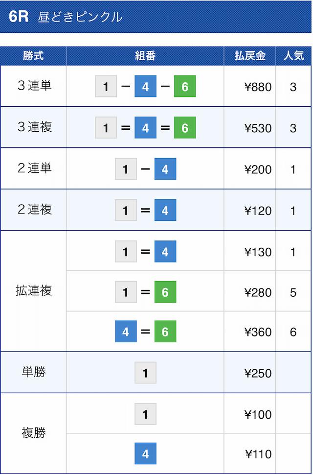競艇バレット2020年11月18日尼崎6Rの結果画像