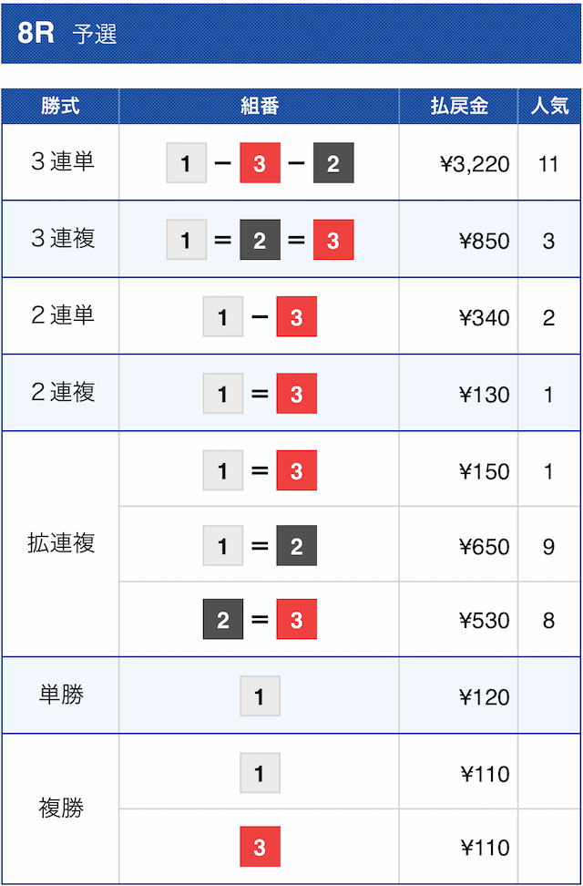 競艇ダイヤモンドの有料予想2020年12月3日江戸川8Rの結果
