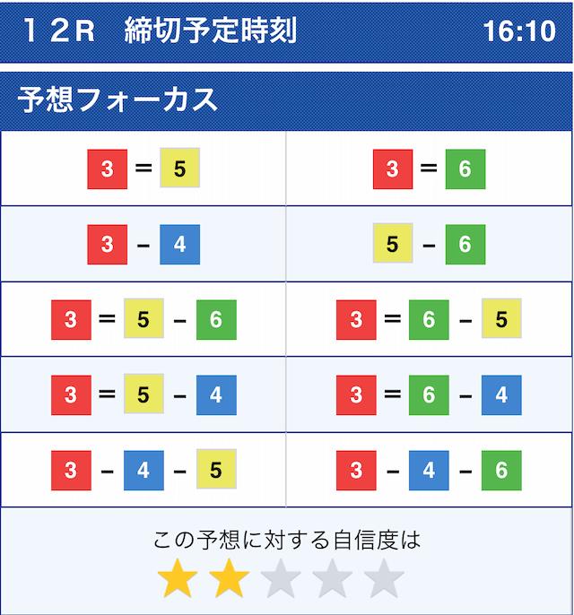 花舟の有料予想2020年11月30日尼崎12Rのコンピューター予想