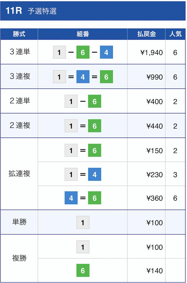 花舟の有料予想2020年11月30日尼崎11Rの結果