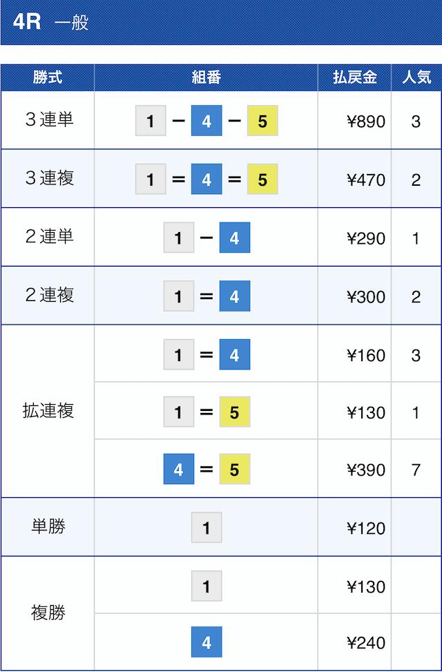 花舟の無料予想2020年11月30日尼崎4Rの結果