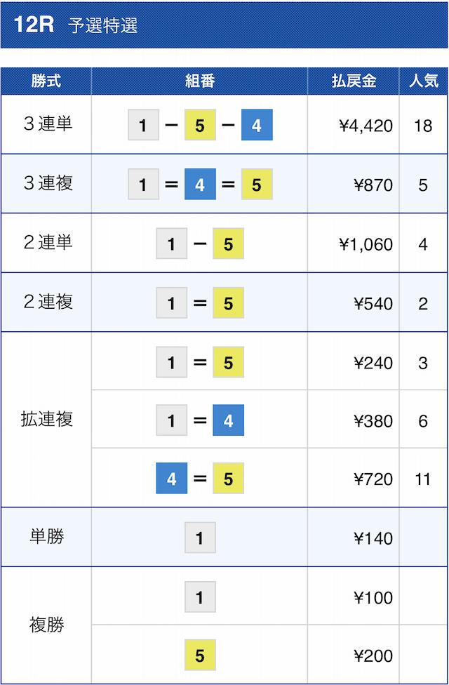 花舟の有料予想2020年11月30日尼崎12Rの結果