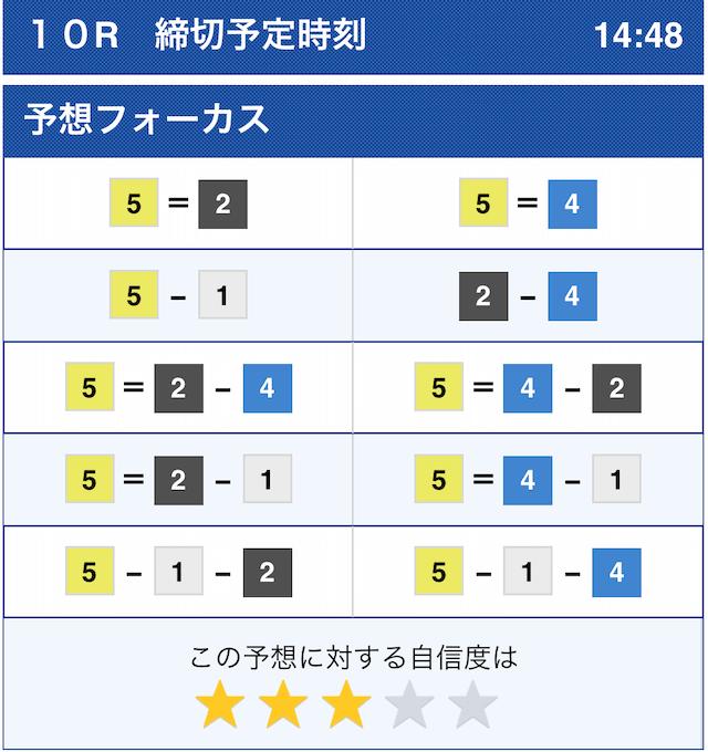 皇艇の有料予想2020年11月30日尼崎10Rのコンピューター予想