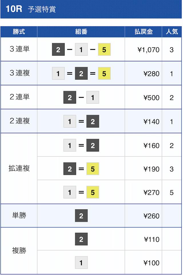 皇艇の有料予想2020年11月30日尼崎10Rの結果