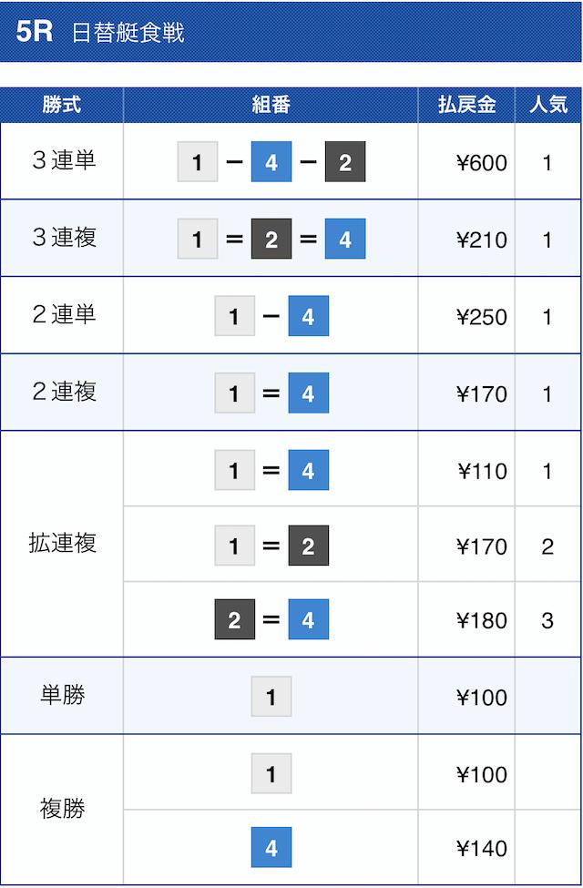 皇艇2020年11月5日児島5Rの結果