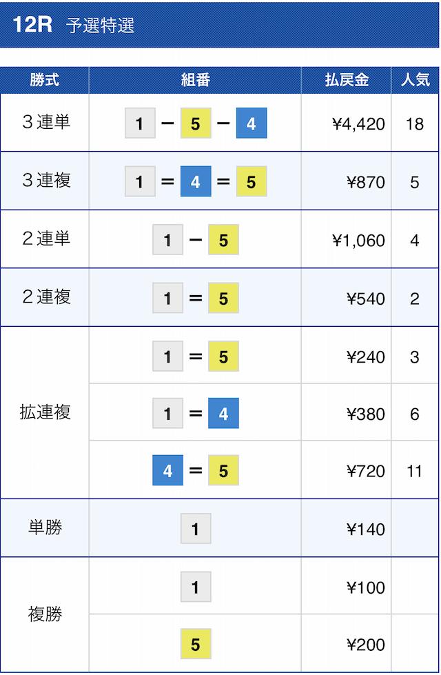 皇艇の有料予想2020年11月30日尼崎12Rの結果