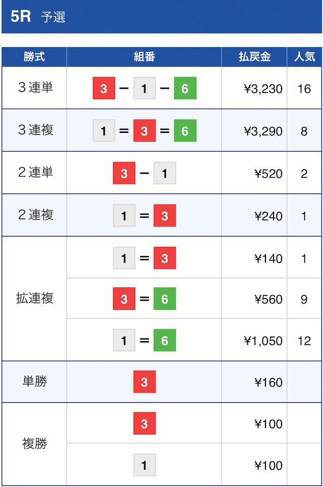 マジックボートの無料予想2020年12月8日多摩川5Rの結果
