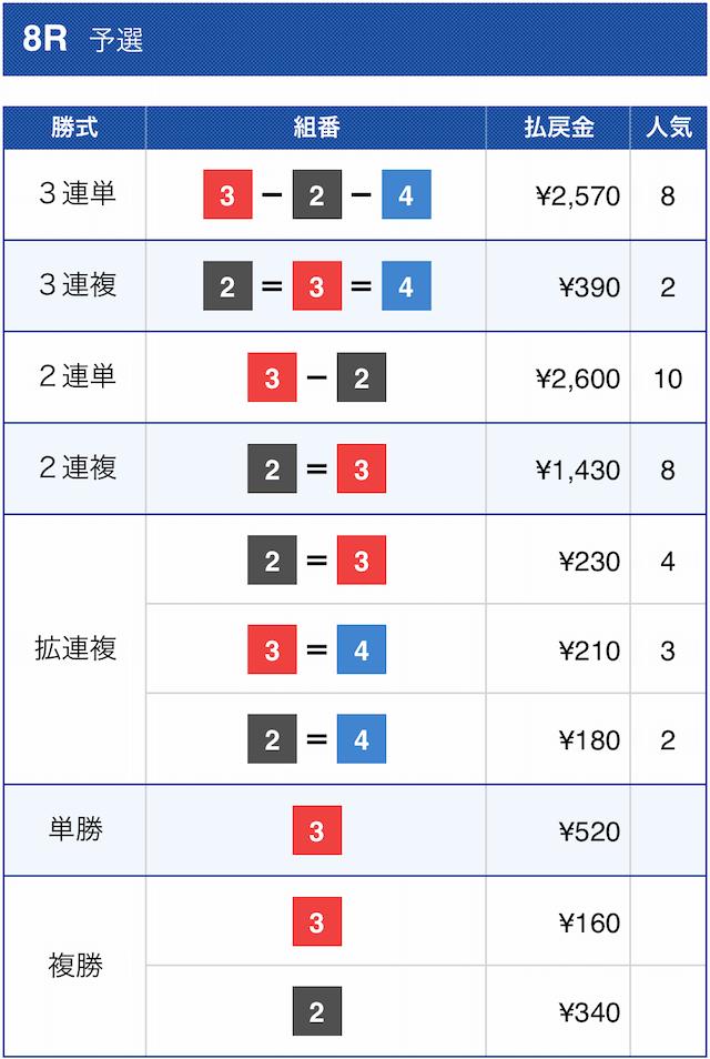 マジックボートの有料予想2020年12月10日宮島8Rの結果