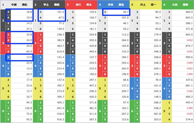 競艇トップ2021年1月10日の出走表(オッズ)