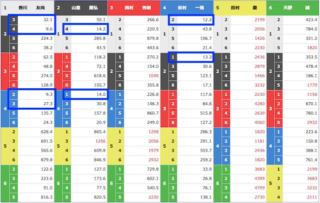 競艇トップ2021年1月10日の出走表(下関3Rオッズ)