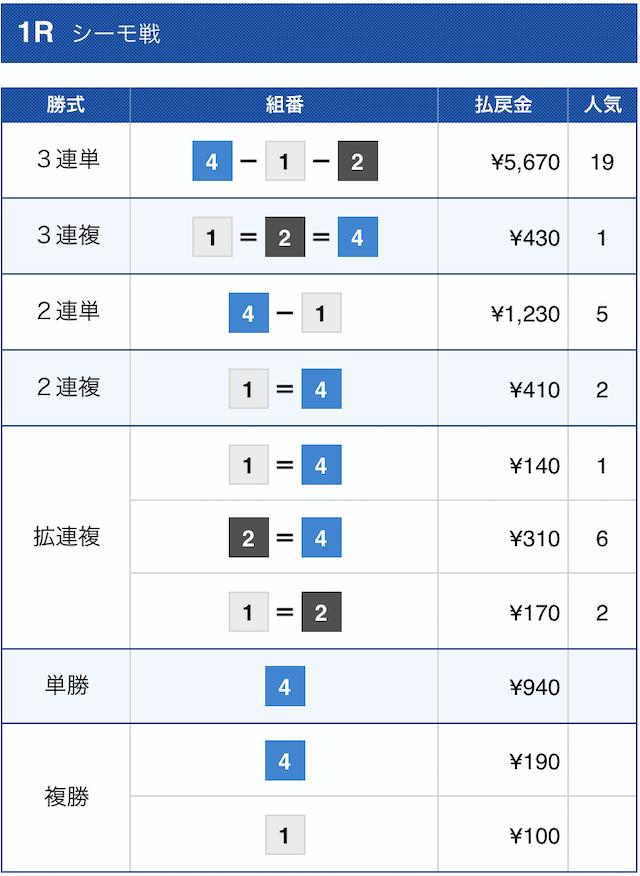 競艇トップ2021年1月10日の結果