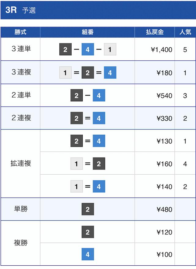 競艇トップ2021年1月10日の下関3Rの結果