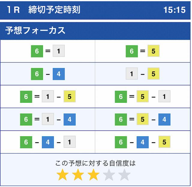 ボートレース公式2021年1月10日コンピューター予想(下関)