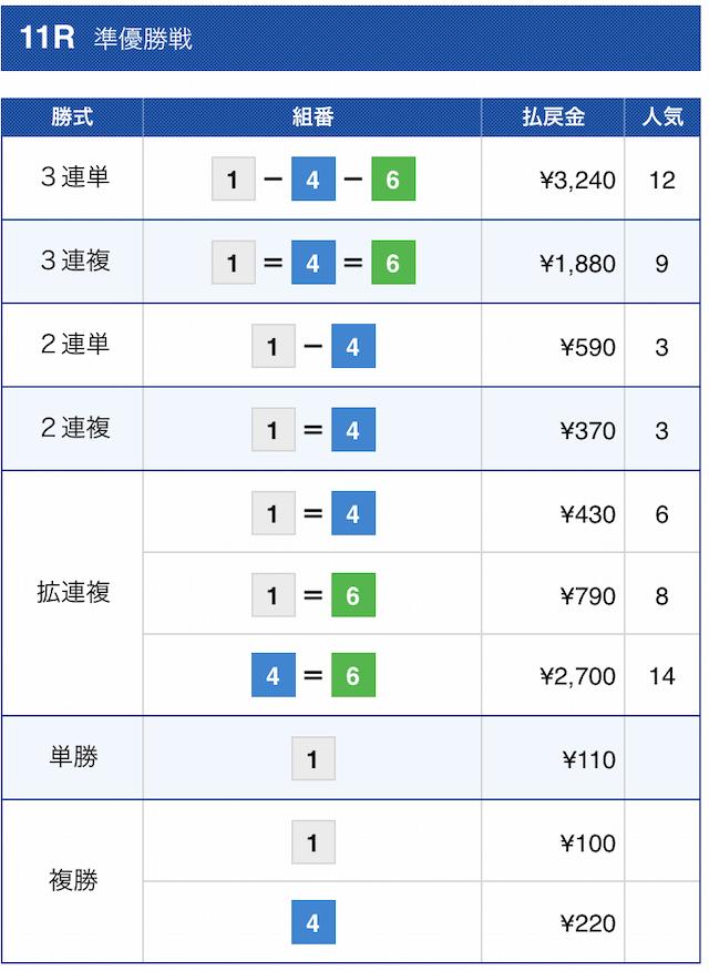 舟王2020年12月02日の金将の結果(芦屋11R)