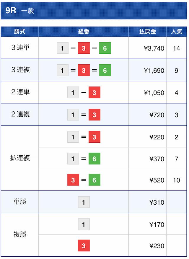 舟王2020年12月02日の金将の結果(芦屋9R)
