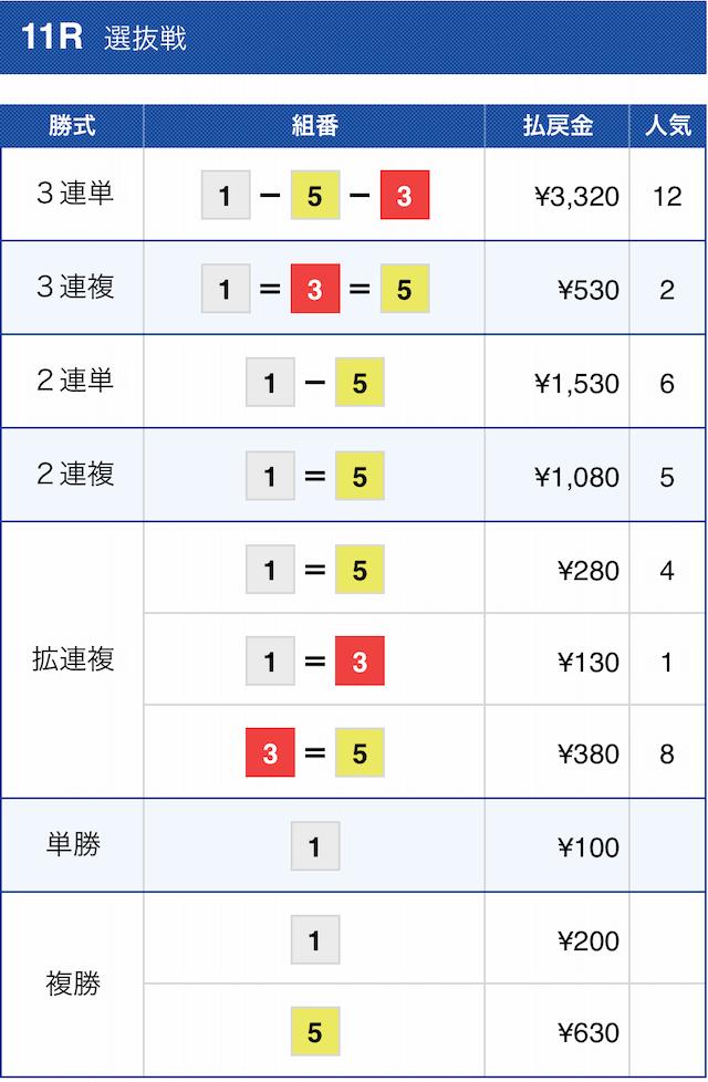 競艇サラリーマンの有料予想2021年1月8日徳山11Rの結果