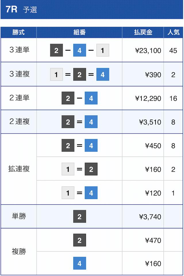 戦国ボートの無料予想2020年12月3日大村7Rの結果