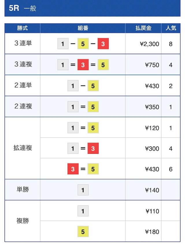 2020年12月21日福岡5Rの結果