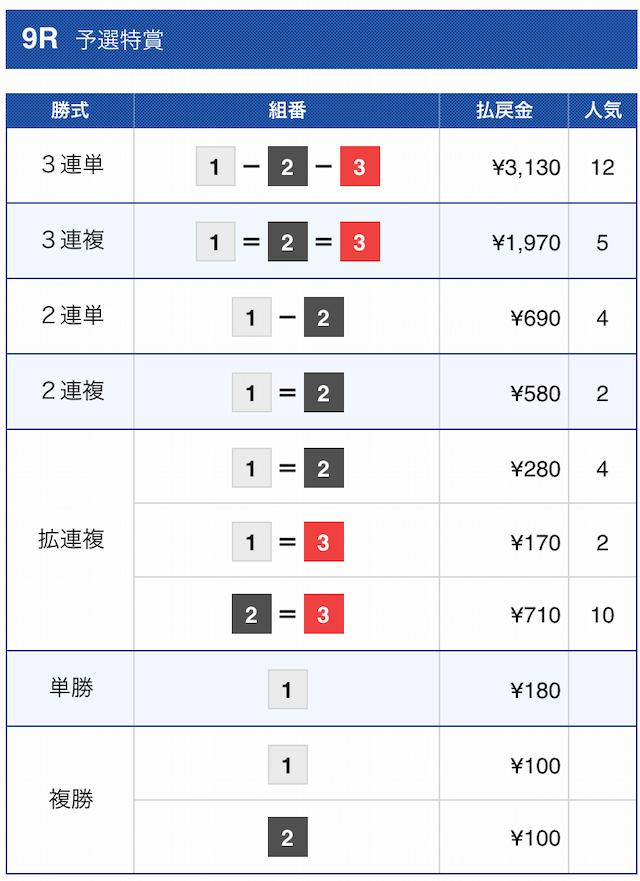 2020年11月30日児島9Rの結果