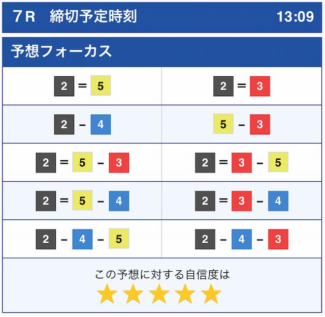 ボートレース公式2020年11月30日多摩川7R