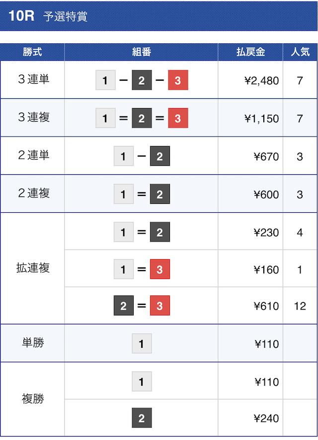 ボートワン2021年2月17日芦屋10Rの結果